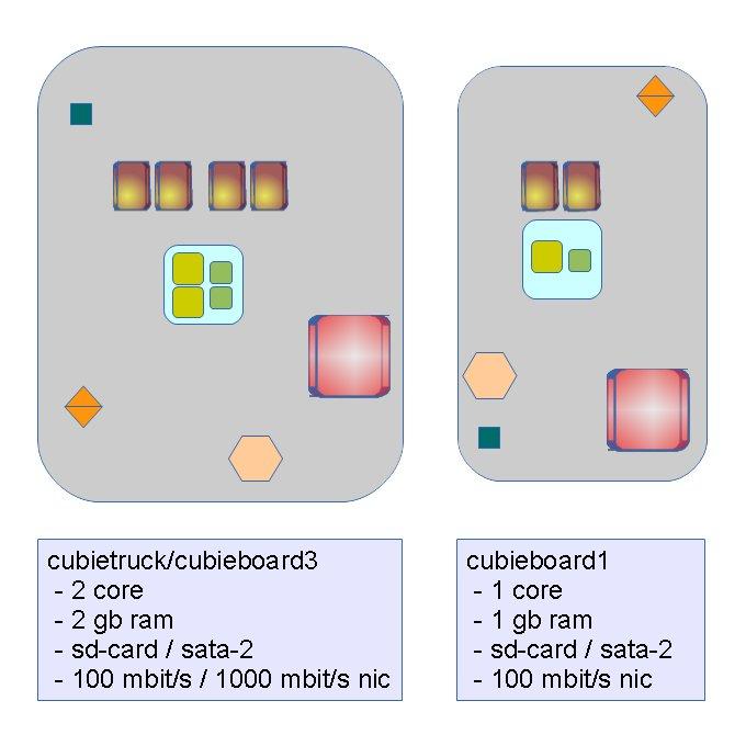 cubieboard 1 + 3